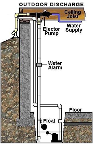 Basepump-RB-750-Water-Powered-Backup-Sump-Pump-0-1